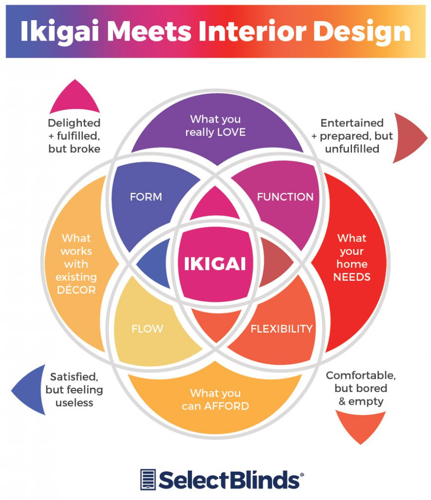 This revamped ikigai diagram is specific to interior design.
